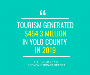 2019 Yolo County Travel Spending